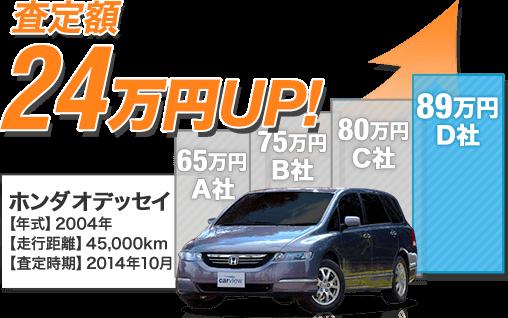 ホンダ オデッセイを最低査定額よりも24万円高く売却!!