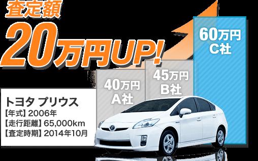 トヨタ プリウスを最低査定額よりも20万円高く売却!!
