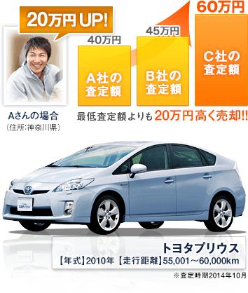 最低差定額よりも20万円高く売却!!