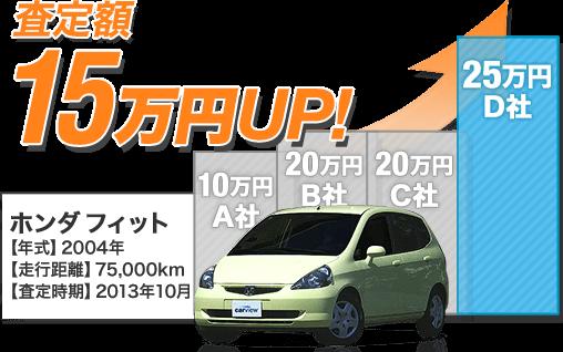 Bさんの場合 ホンダ フィットを最低査定額よりも15万円高く売却!!