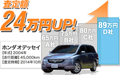 Cさんの場合 ホンダ オデッセイを最低査定額よりも24万円高く売却!!