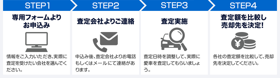 STEP1専用フォームよりお申込み STEP2査定会社よりご連絡 STEP3査定実施 STEP4査定額を比較し売却先を決定!
